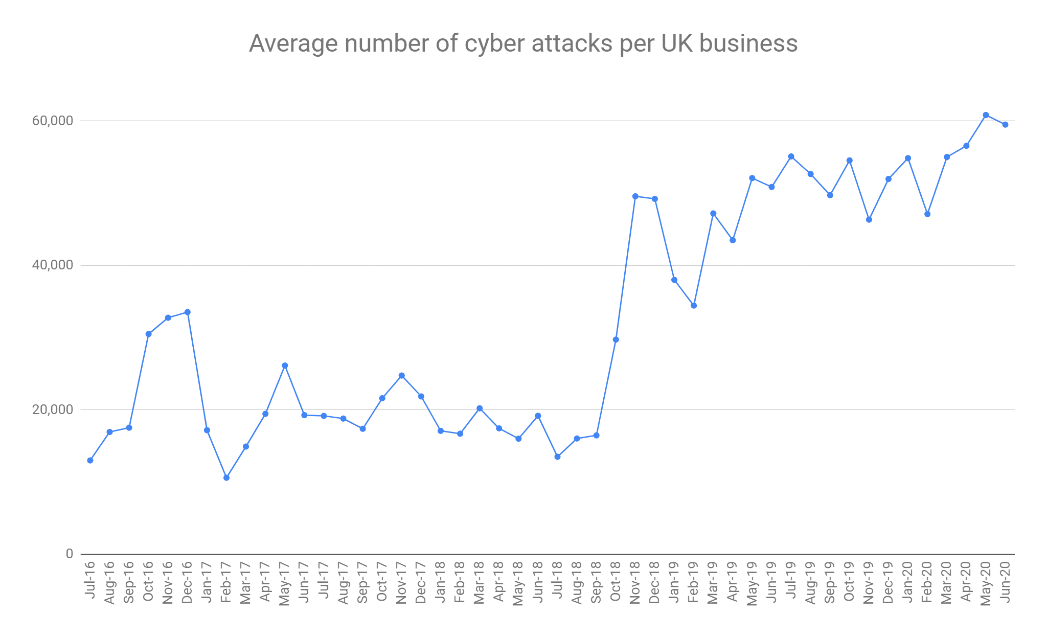 cyberreportq2_2020_avattacksperbusiness_27july2020_2048